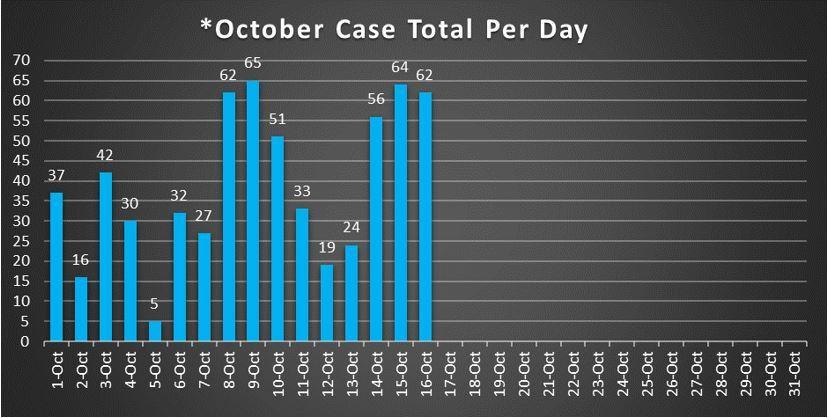 October Case Total Per Day 10-16-20