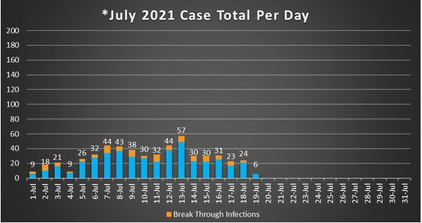 July 2021 Case Total Per Day 7-20-21