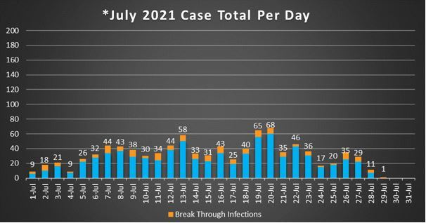 July 2021 Case Total Per Day 7-29-21
